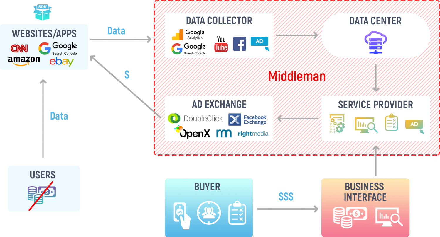 Current-Data-Business-Model2